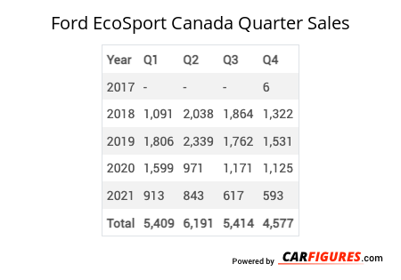 Ford EcoSport Quarter Sales Table