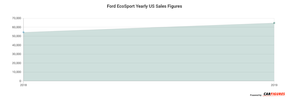Ford EcoSport Year Sales Graph