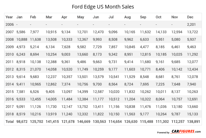 Ford Edge Month Sales Table