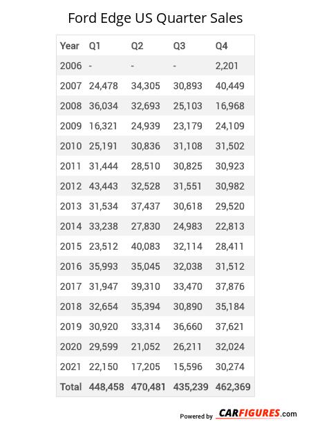 Ford Edge Quarter Sales Table