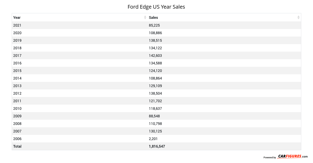 Ford Edge Year Sales Table
