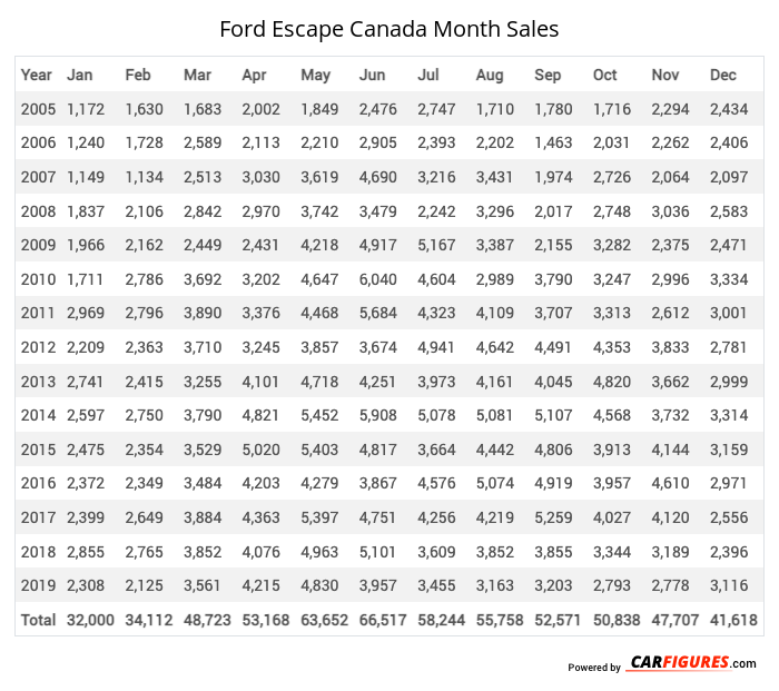 Ford Escape Month Sales Table