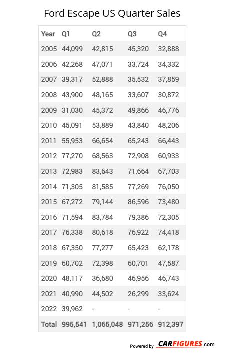 Ford Escape Quarter Sales Table