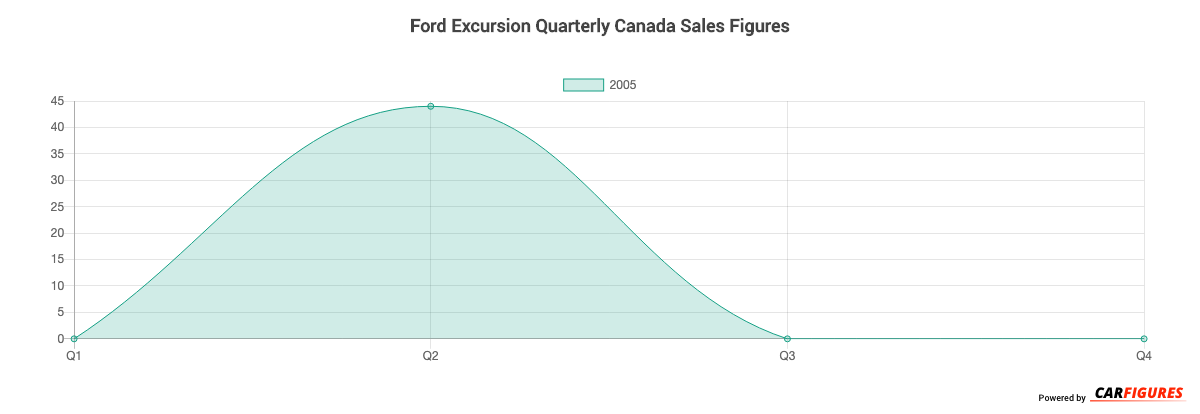 Ford Excursion Quarter Sales Graph