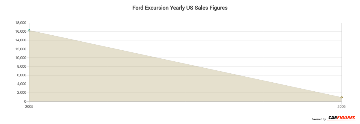 Ford Excursion Year Sales Graph