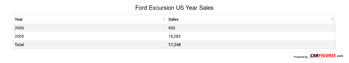 Ford Excursion Year Sales Table