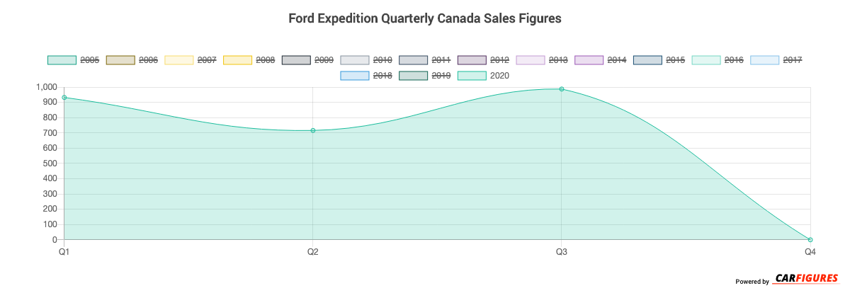 Ford Expedition Quarter Sales Graph