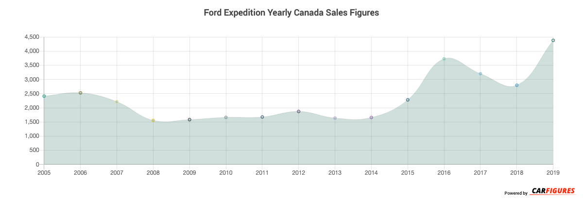 Ford Expedition Year Sales Graph