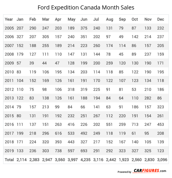Ford Expedition Month Sales Table