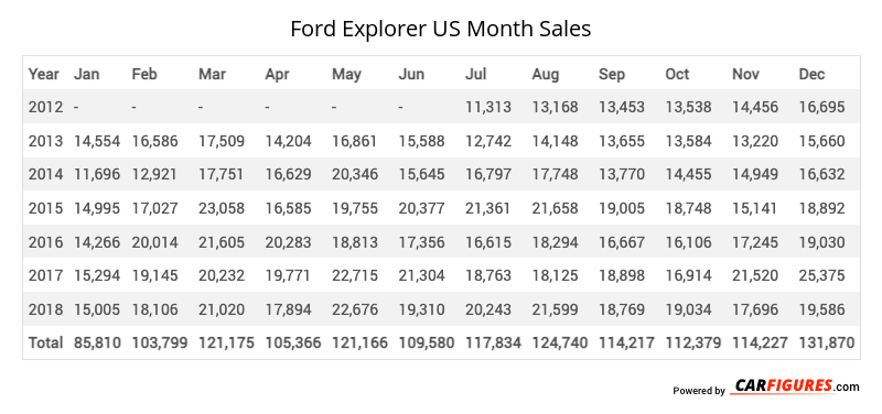 Ford Explorer Month Sales Table