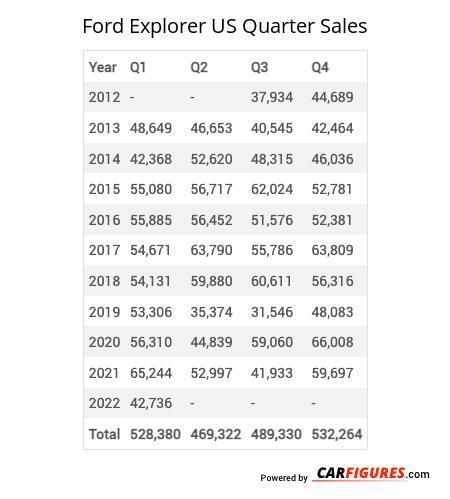 Ford Explorer Quarter Sales Table