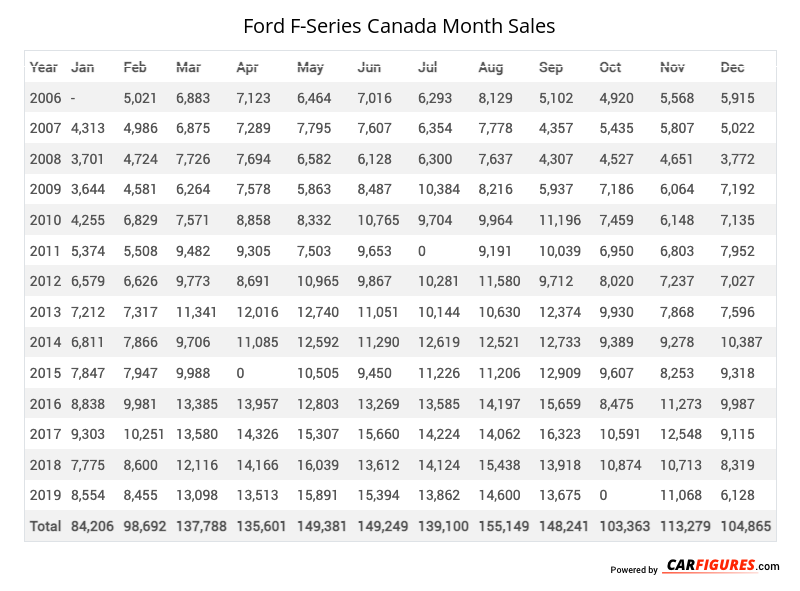 Ford F-Series Month Sales Table