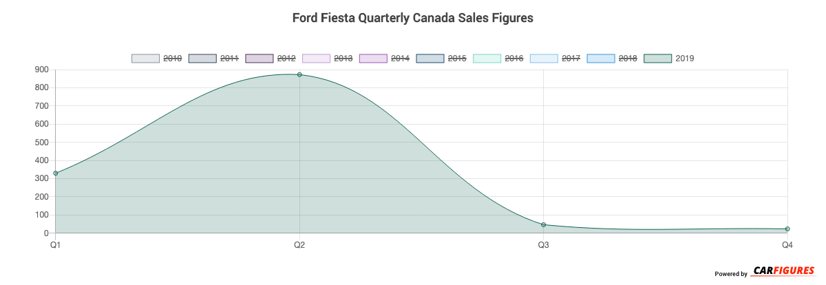 Ford Fiesta Quarter Sales Graph