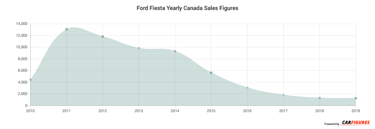 Ford Fiesta Year Sales Graph