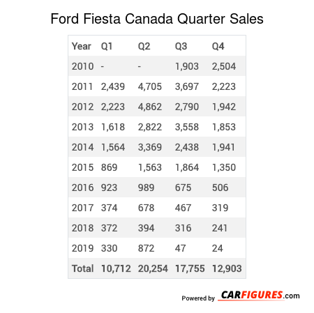 Ford Fiesta Quarter Sales Table
