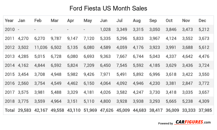 Ford Fiesta Month Sales Table