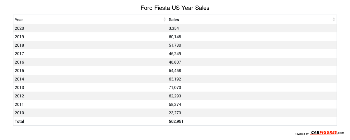 Ford Fiesta Year Sales Table