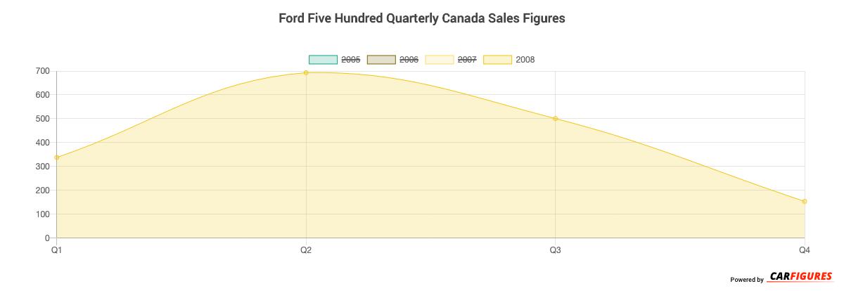 Ford Five Hundred Quarter Sales Graph
