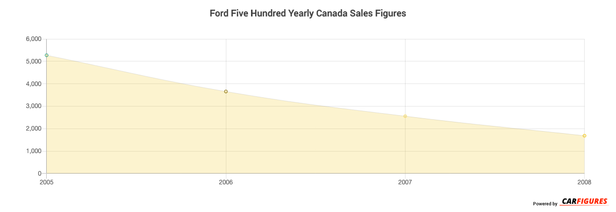 Ford Five Hundred Year Sales Graph