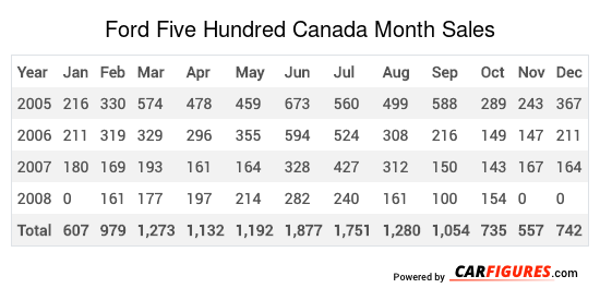 Ford Five Hundred Month Sales Table