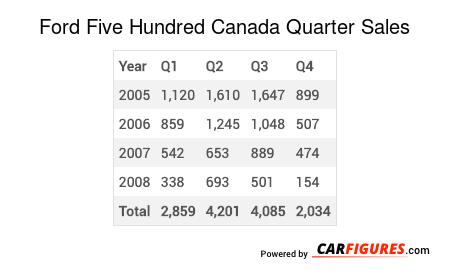 Ford Five Hundred Quarter Sales Table