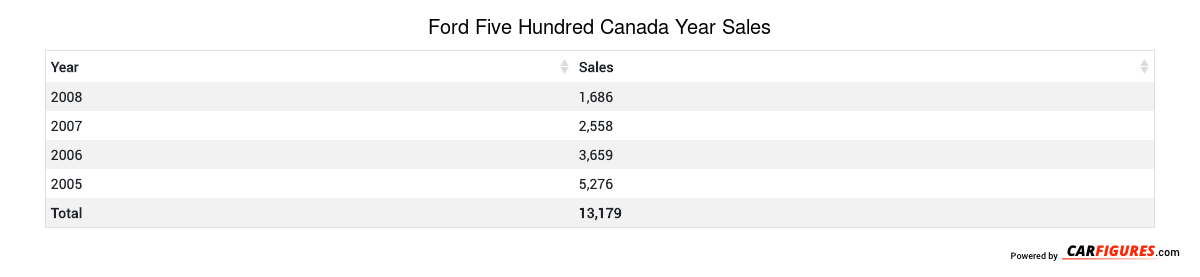 Ford Five Hundred Year Sales Table