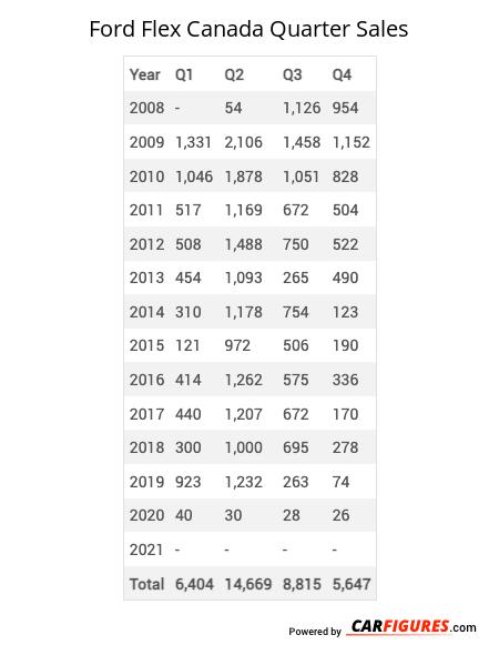 Ford Flex Quarter Sales Table
