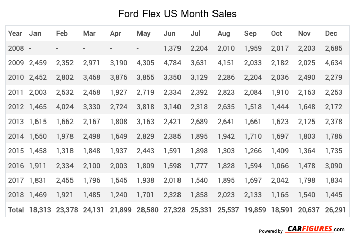 Ford Flex Month Sales Table