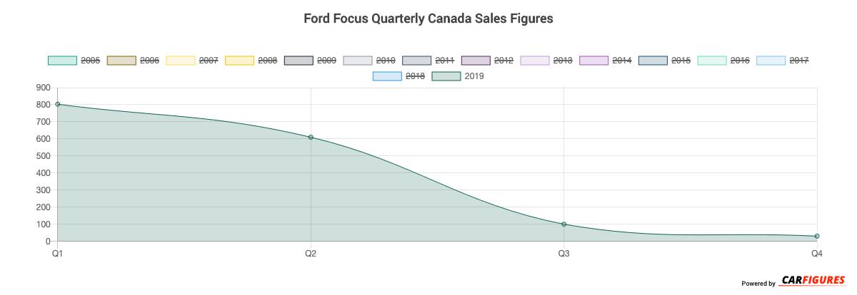 Ford Focus Quarter Sales Graph