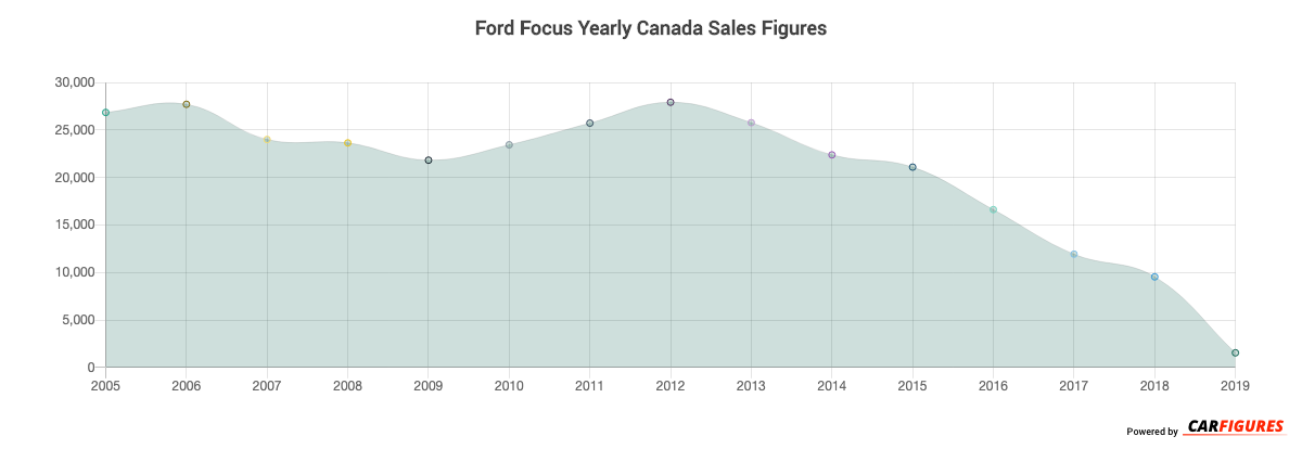Ford Focus Year Sales Graph