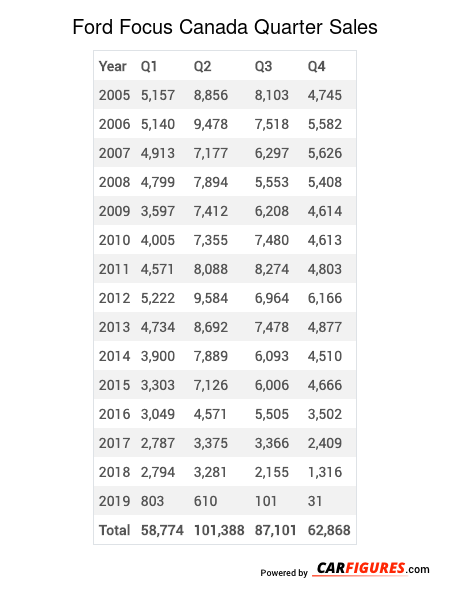 Ford Focus Quarter Sales Table