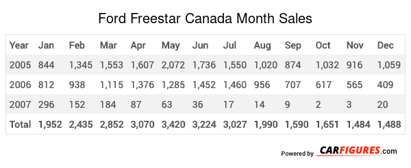 Ford Freestar Month Sales Table