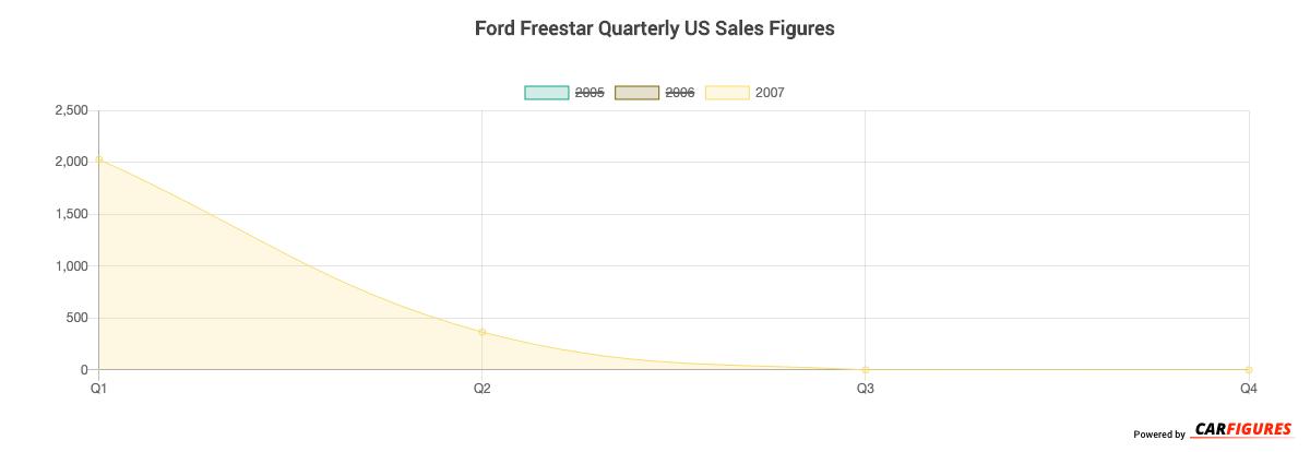 Ford Freestar Quarter Sales Graph