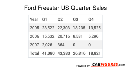 Ford Freestar Quarter Sales Table