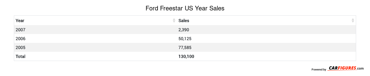Ford Freestar Year Sales Table