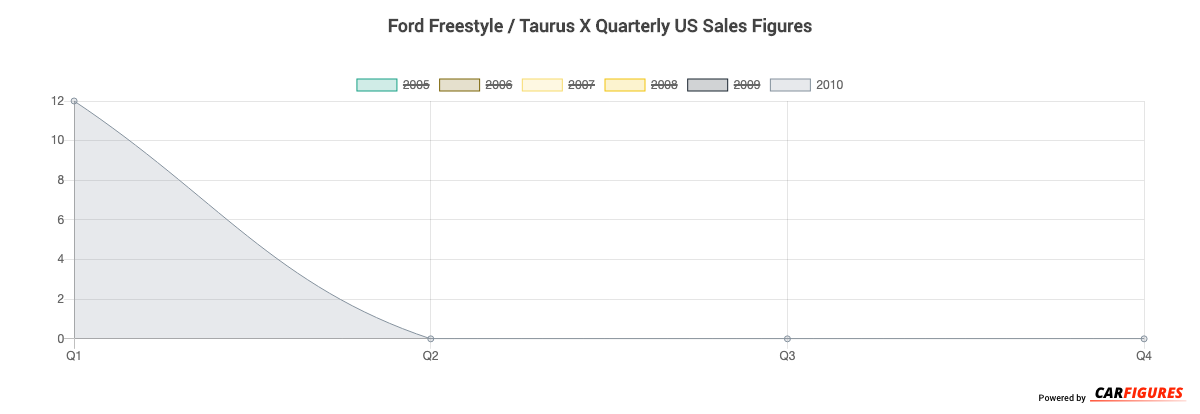 Ford Freestyle / Taurus X Quarter Sales Graph