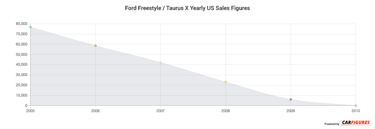 Ford Freestyle / Taurus X Year Sales Graph