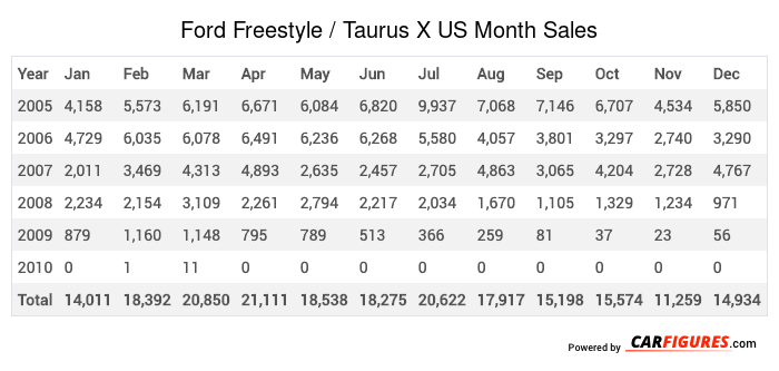 Ford Freestyle / Taurus X Month Sales Table
