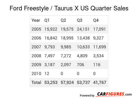 Ford Freestyle / Taurus X Quarter Sales Table