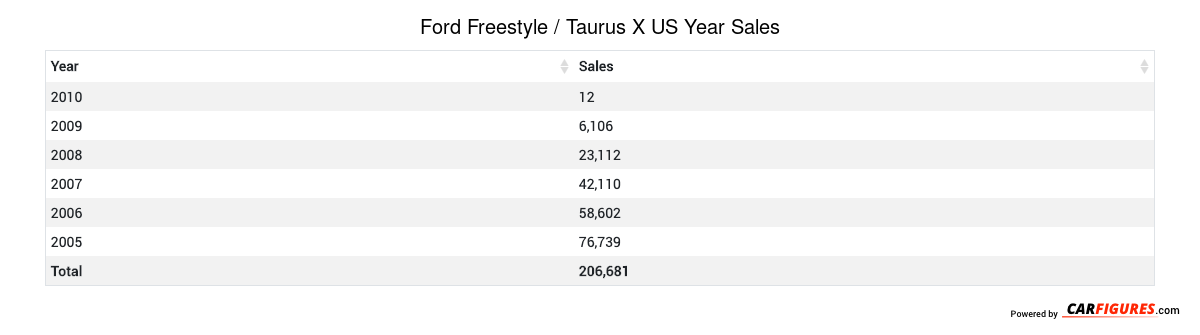Ford Freestyle / Taurus X Year Sales Table