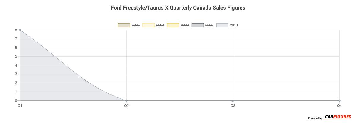 Ford Freestyle/Taurus X Quarter Sales Graph