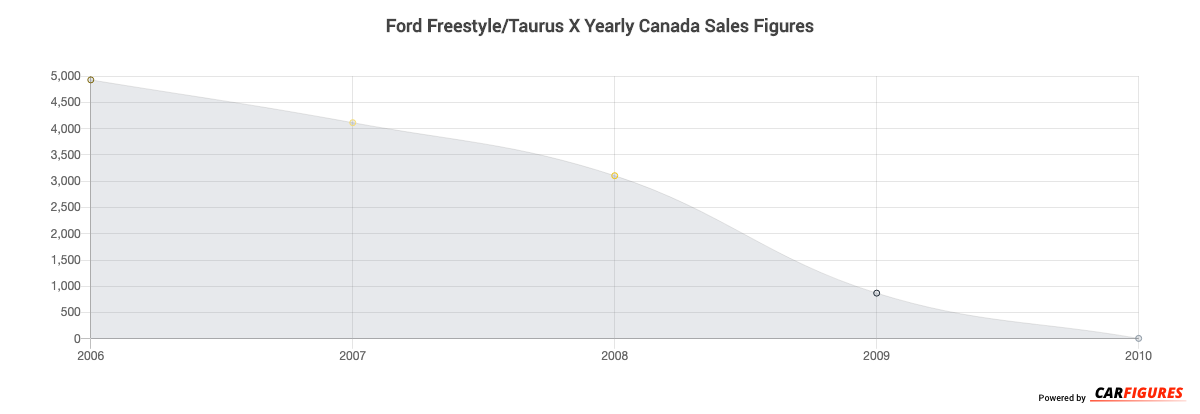 Ford Freestyle/Taurus X Year Sales Graph