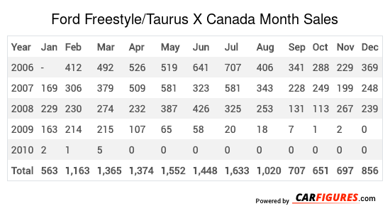 Ford Freestyle/Taurus X Month Sales Table