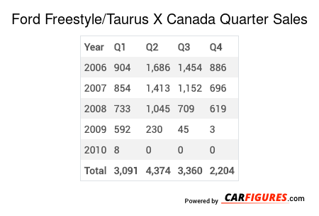 Ford Freestyle/Taurus X Quarter Sales Table