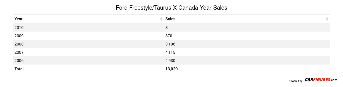 Ford Freestyle/Taurus X Year Sales Table