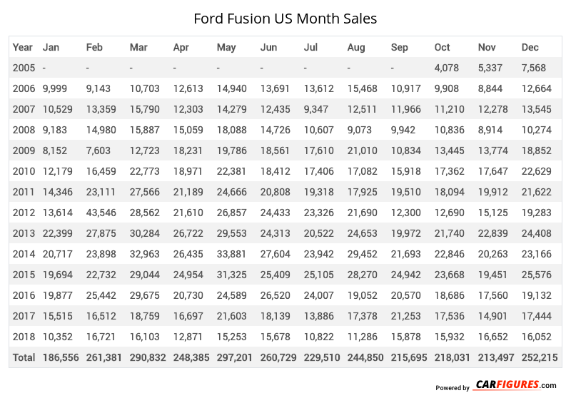 Ford Fusion Month Sales Table