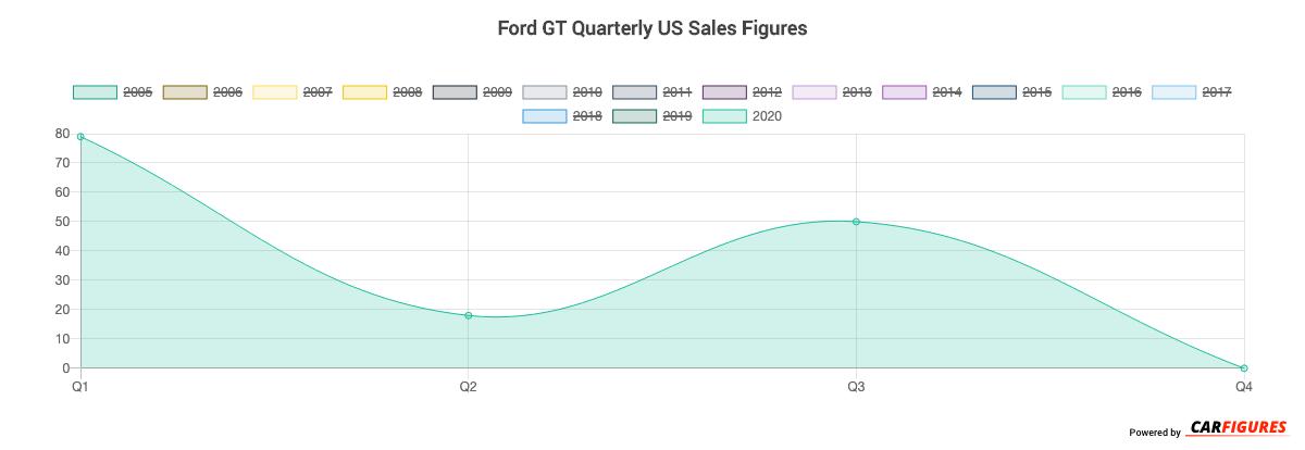 Ford GT Quarter Sales Graph