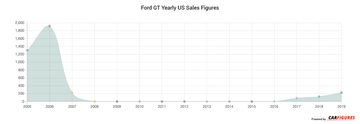 Ford GT Year Sales Graph