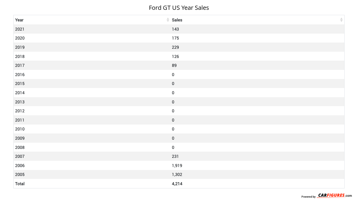 Ford GT Year Sales Table