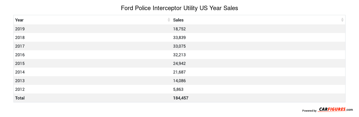 Ford Police Interceptor Utility Year Sales Table